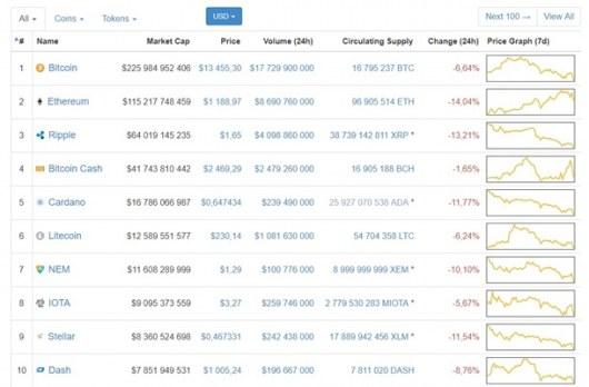 Самая популярная в мире криптовалюта подешевела до 13 тысяч долларов